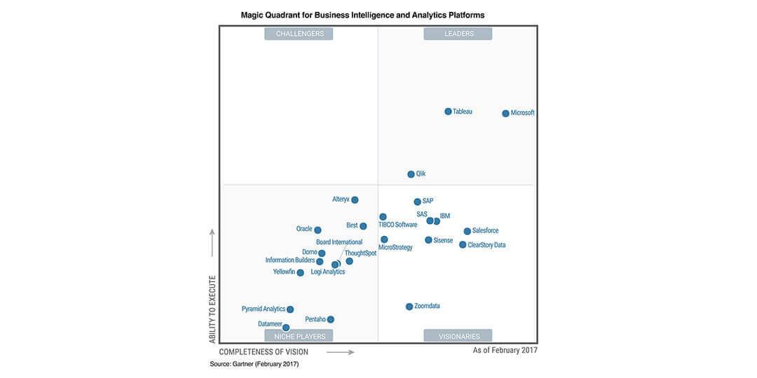 Qlik е сред лидерите в класацията на Gartner за BI решения за 2017 год.