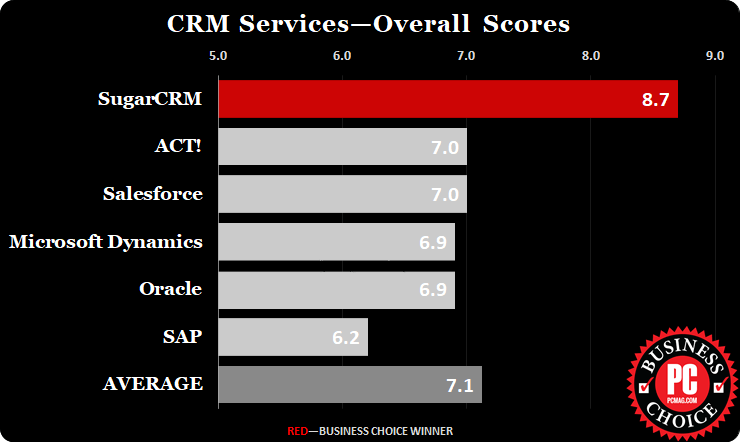 Най-добърCRM за трета поредна година е SugarCRM