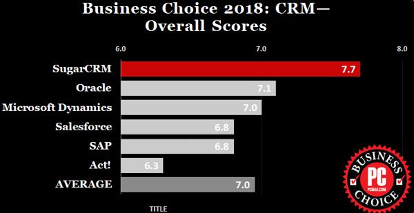 За 4-та поредна година SugarCRM e CRM система номер Едно